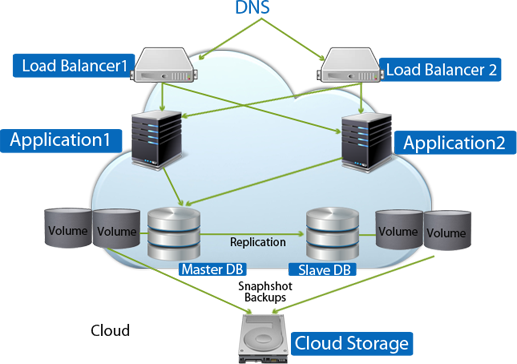 Single Cloud Site Architectures